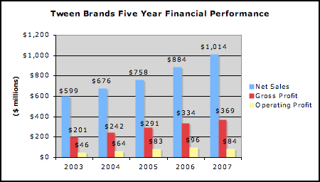 Tween Brands' net sales have grown more than 12% annually since 2004.