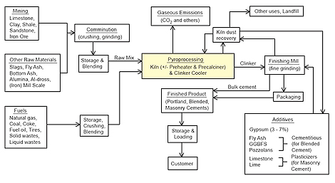 Diagram of Cement - to - Clinker Process
