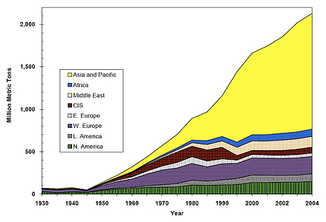 Chart: World Cement Production by Region