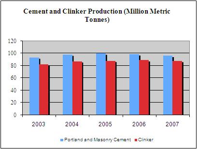 Chart: Cement & Clinker Production