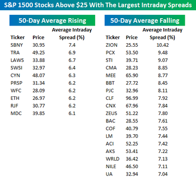 Most_volatile_stocks0820_above_25