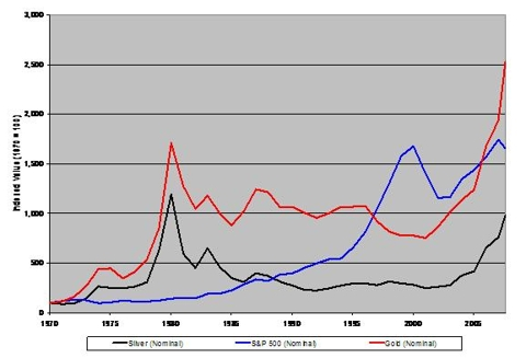 Chart: Avg. Yearly Prices of Gold & Silver (1970 - 7/08)
