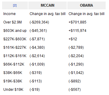 Tax proposals of 2008 presidential candidates John McCain and Barack Obama