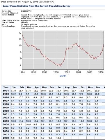 Bureau of Labor Statistics Data