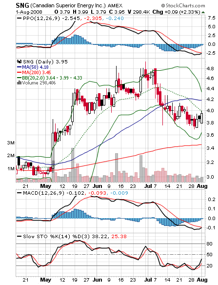 sng-daily-chart.png