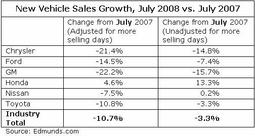 edmunds-july-2008-new-car-sales-estimates.jpg