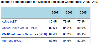 Benefits expense ratio, WLP and Competitors