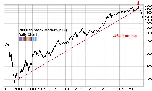 Dow Jones long term chart on 20 years