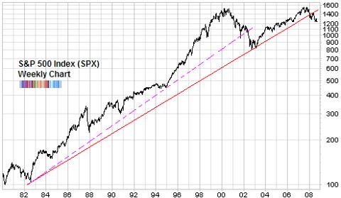 spx long term chart richard russell