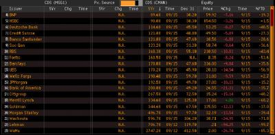 CDS for a few major banks