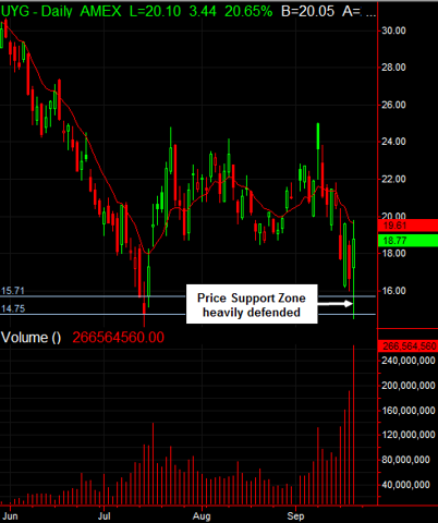 UYG Most Likely Put in Major Lows