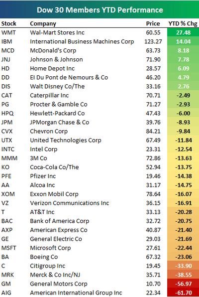 Year to Date Performance of Dow 30 Members | Seeking Alpha