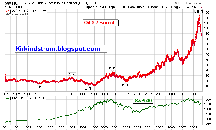 Oil Natural Gas Prices Chart