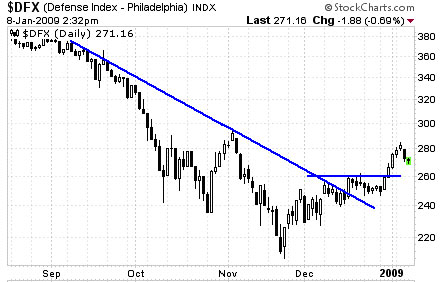 $DFX (Defense Index - Philadelphia) INDX