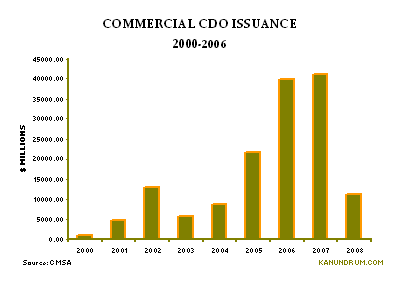 cdo_issuance