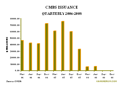 cmbs_issuance