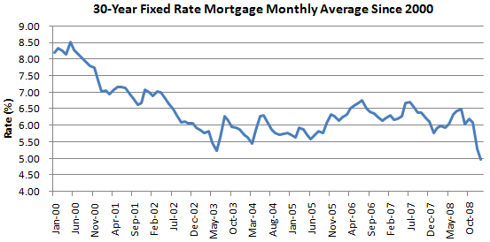 Chart of the day 30 year fixed mortgage rate falls to record low