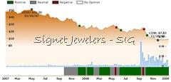 SIG ratings chart