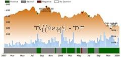 TIF ratings chart