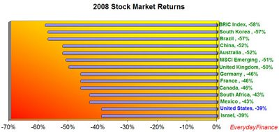 2008 Returns by Country and Unique Select Sector | Seeking Alpha