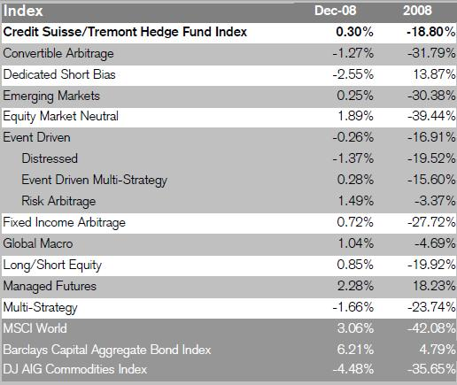 December and Year-End 2008 Hedge Fund Performance Numbers
