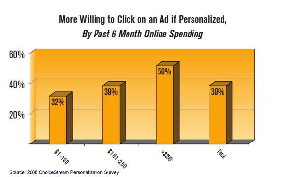 Personalized Ads Attract Big Retail Spenders Frequent Shoppers