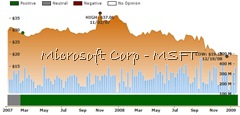 MSFT ratings chart