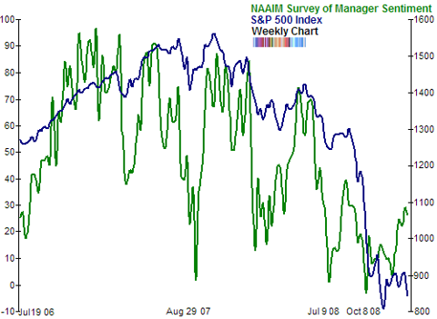 NAAIM Survey of Manager Sentiment