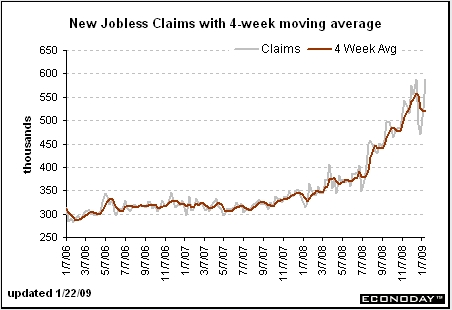 01/22/2009 Initial Claims