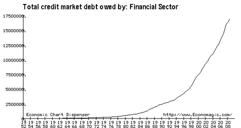Total Credit Owed - Financial Sector