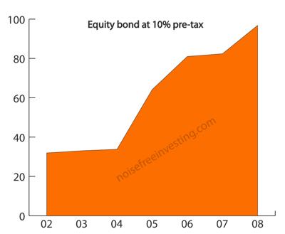 equity-bond