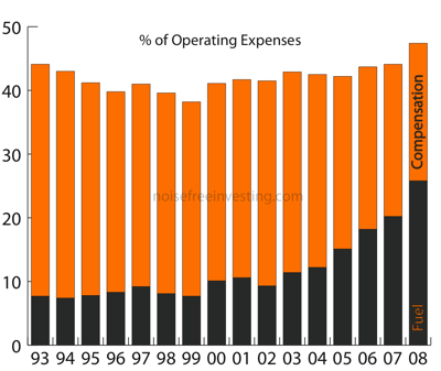 percentoperatingexpense