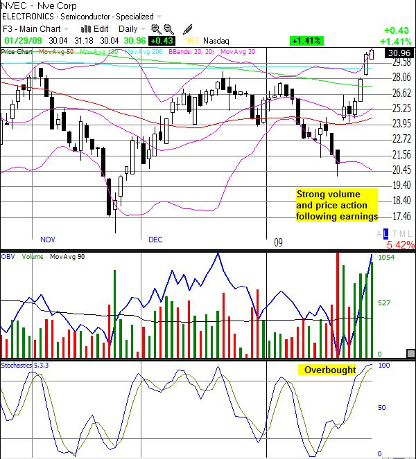 nve corporation analysis Technical stock forecast for nve corporation: nve corporation holds several negative signals and is within a very wide and falling trend, so we believe it will still.
