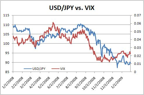 A Turn In Usd Jpy Seeking Alpha