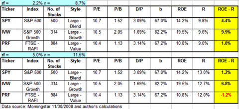 Comparing SPY, IVW, PRF