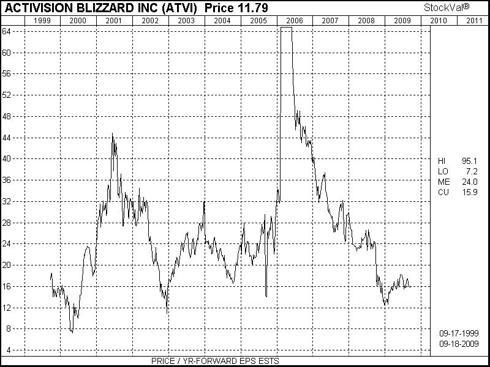ATVI Historical Forward P/E Multiple Chart