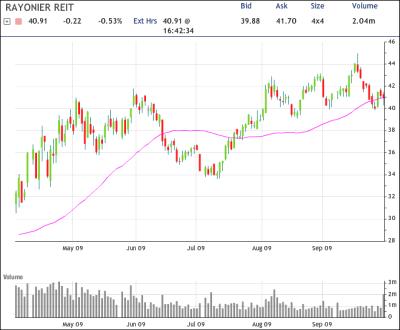 RYN Chart