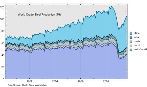 world crude steel production