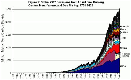 Global Warming & Global CO2 Emissions