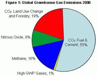 Global Warming & Global Greenhouse Gas Emissions