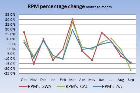 RPM %