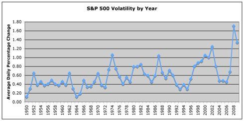 S&P 500 Daily Volatility, 1950-3Q09