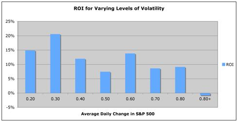 S&P 500 ROI vs. Volatility