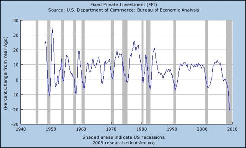 Private Fixed Investment Trend