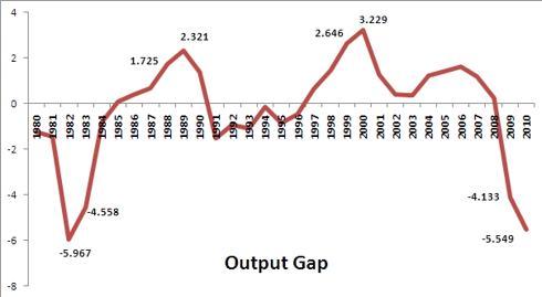 Output Gap
