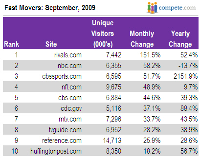 Top 10 Fast Movers September 2009