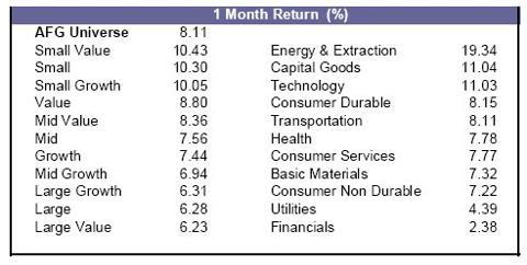 The Applied Finance Group - September Returns