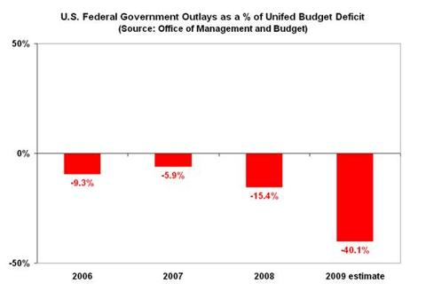 debt-expenditures