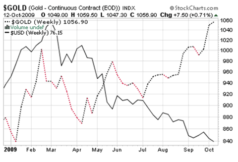 Gold Dollar Inverse Relationship