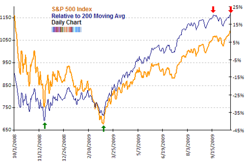 SP500 relative to 200 MA Oct 2009 topping